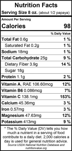 Papaya-Nutrition-Facts